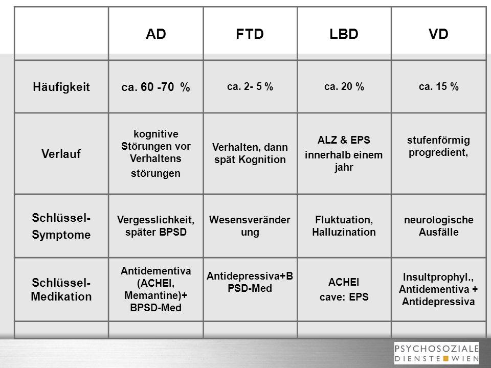 AD FTD LBD VD Häufigkeit ca. 60 -70 % Verlauf Schlüssel- Symptome