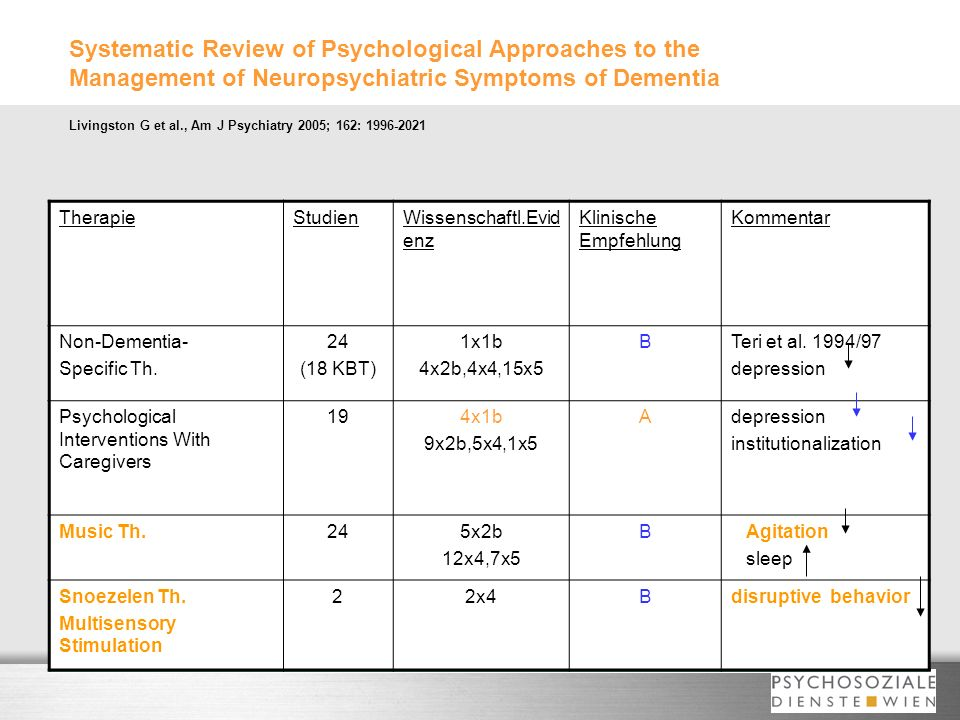Systematic Review of Psychological Approaches to the Management of Neuropsychiatric Symptoms of Dementia Livingston G et al., Am J Psychiatry 2005; 162: 1996-2021