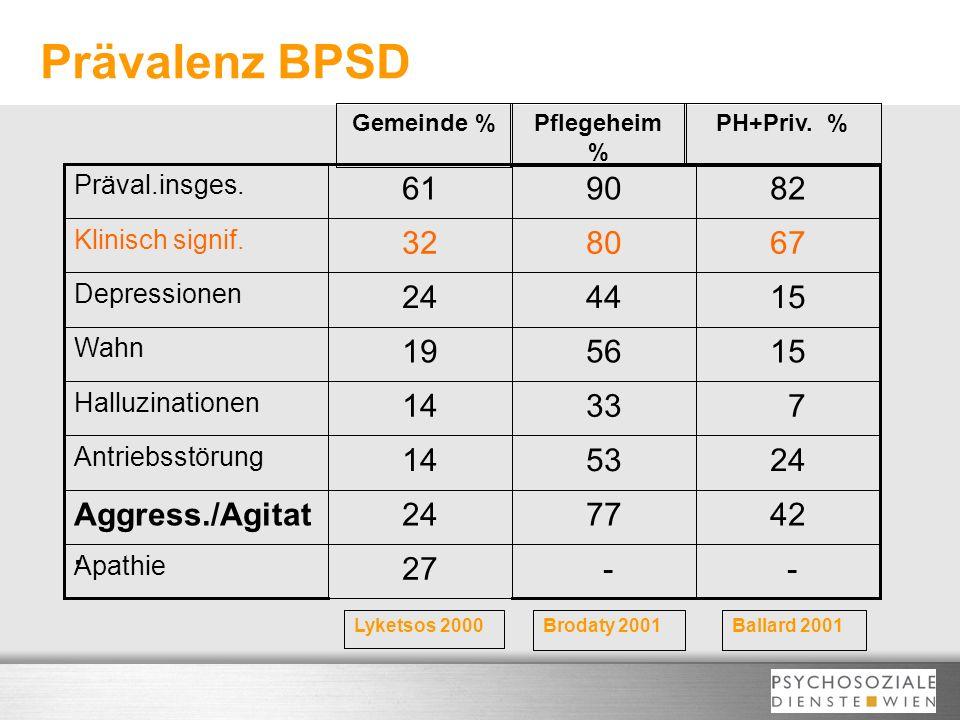 Prävalenz BPSD - 27 42 77 24 Aggress./Agitat. 53 14 7 33 15 56 19 44