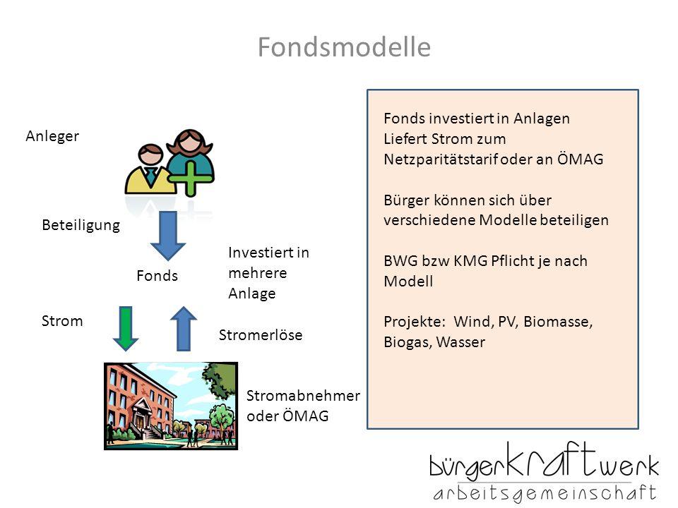 Fondsmodelle Fonds investiert in Anlagen