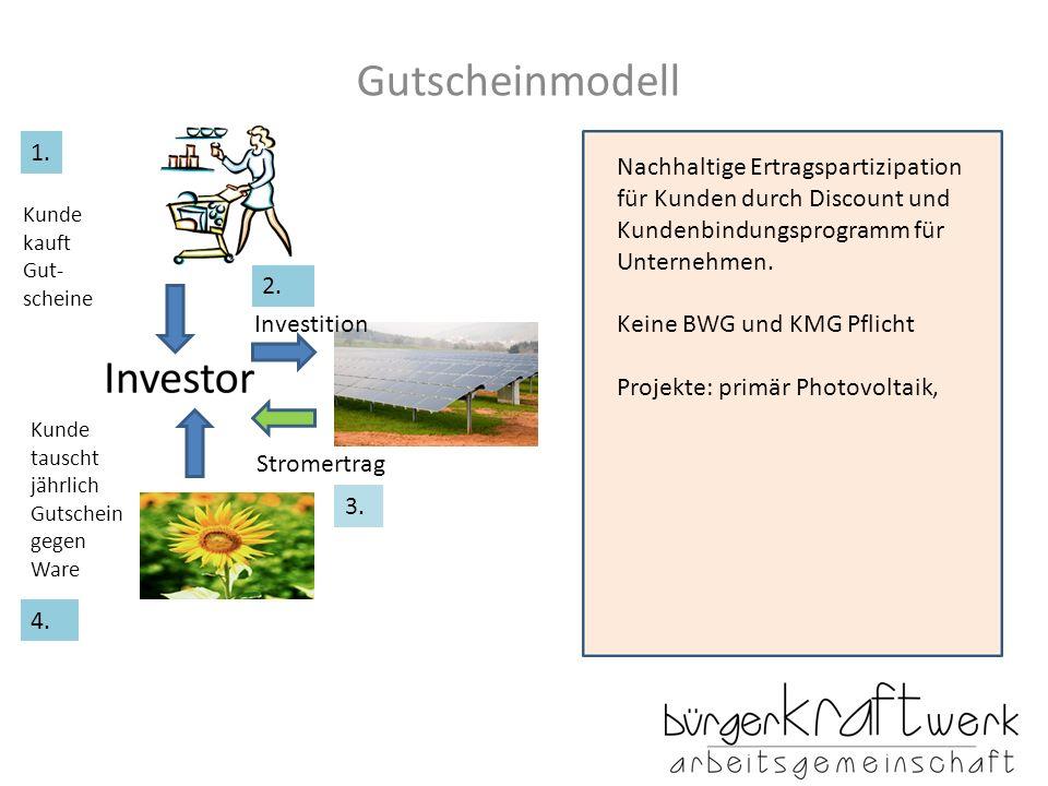 Gutscheinmodell 1. Nachhaltige Ertragspartizipation für Kunden durch Discount und Kundenbindungsprogramm für Unternehmen.