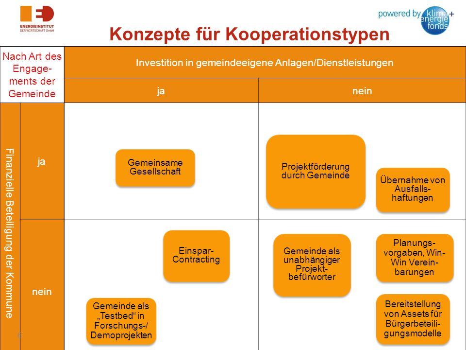 Konzepte für Kooperationstypen