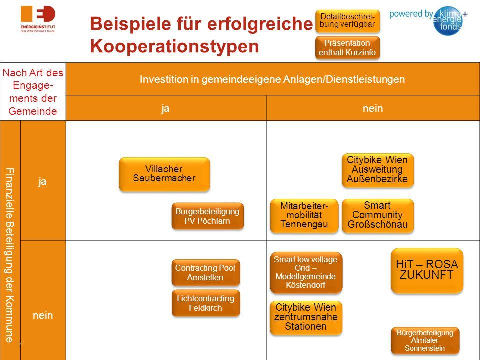 Beispiele für erfolgreiche Kooperationstypen