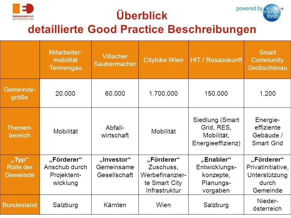 Überblick detaillierte Good Practice Beschreibungen