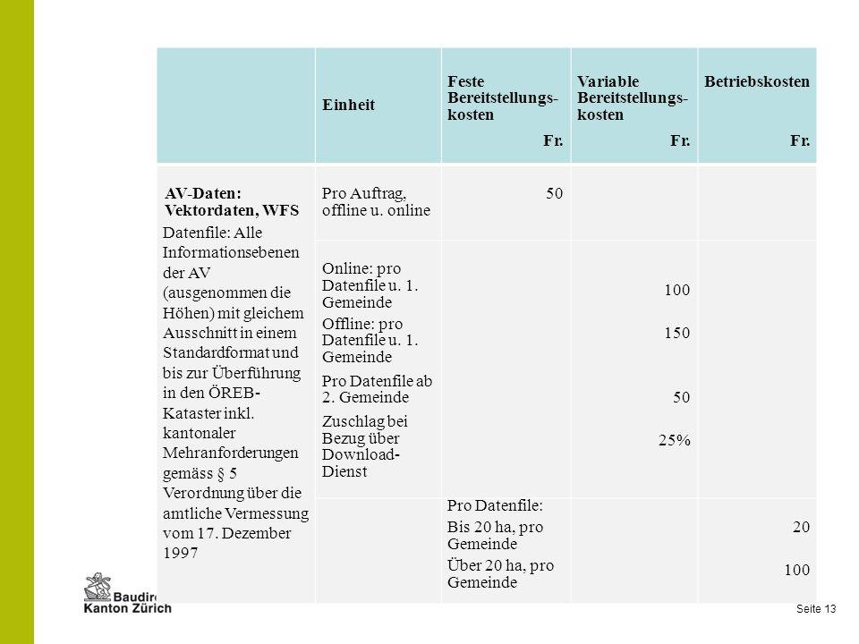 EinheitFeste Bereitstellungs- kosten. Fr. Variable Bereitstellungs- kosten. Betriebskosten. AV-Daten: Vektordaten, WFS.
