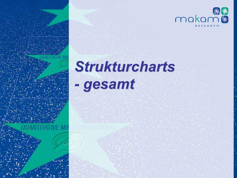 Strukturcharts - gesamt