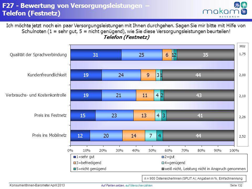 F27 - Bewertung von Versorgungsleistungen – Telefon (Festnetz)