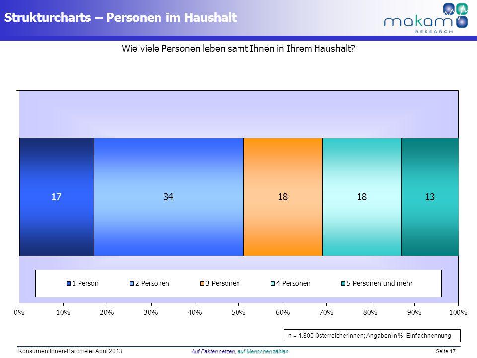 Wie viele Personen leben samt Ihnen in Ihrem Haushalt