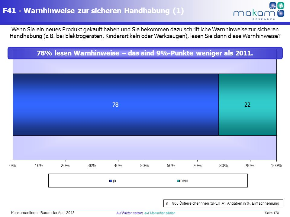 78% lesen Warnhinweise – das sind 9%-Punkte weniger als 2011.