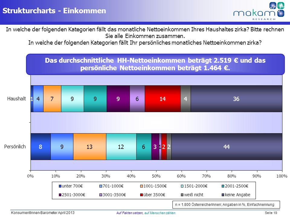 Strukturcharts - Einkommen