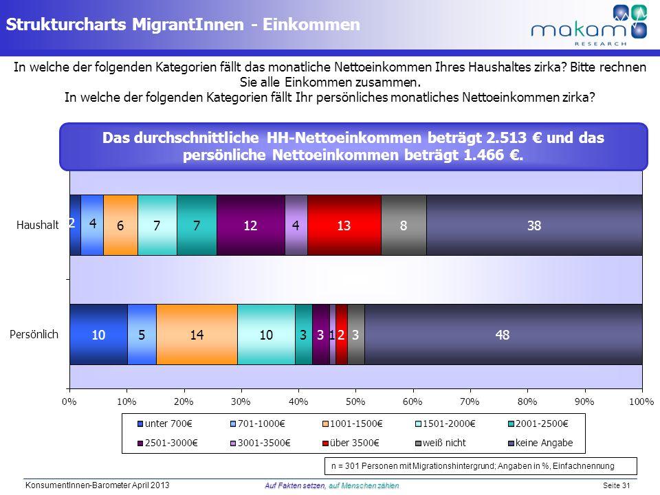 Strukturcharts MigrantInnen - Einkommen