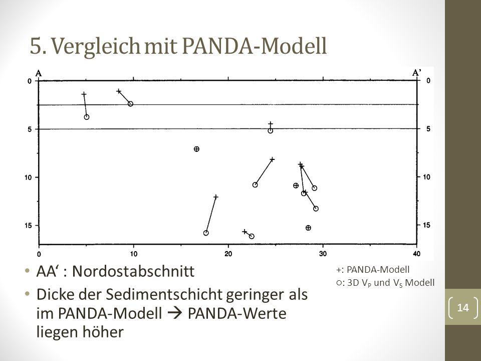 5. Vergleich mit PANDA-Modell
