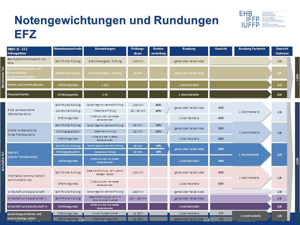 Notengewichtungen und Rundungen EFZ