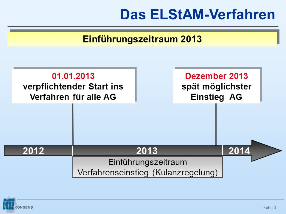 Das ELStAM-Verfahren Einführungszeitraum 2013 2012 2013 2014