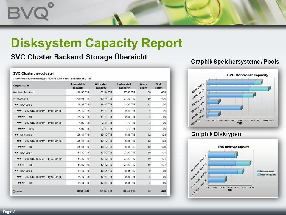 Disksystem Capacity Report