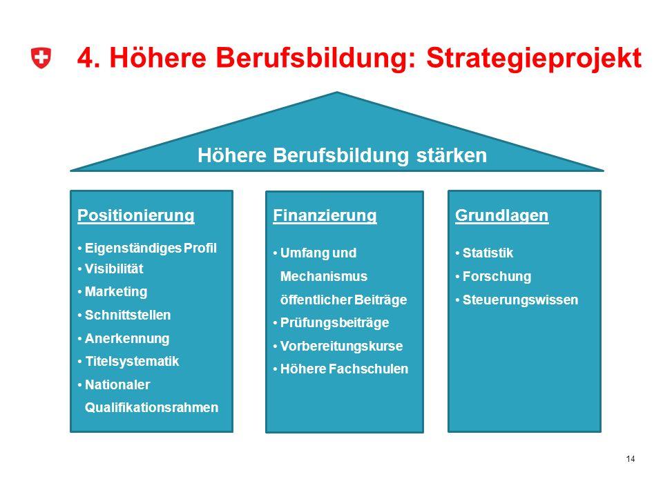 4. Höhere Berufsbildung: Strategieprojekt