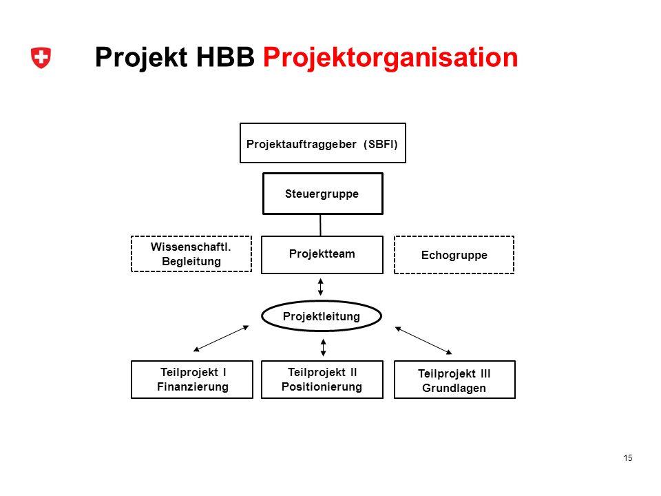 Projekt HBB Projektorganisation