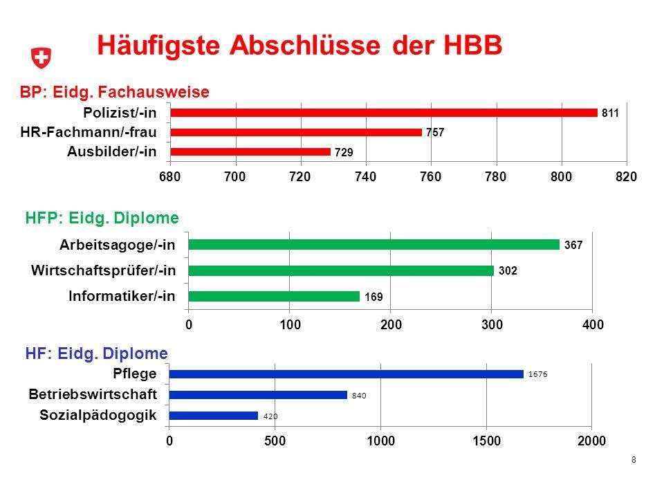 Häufigste Abschlüsse der HBB