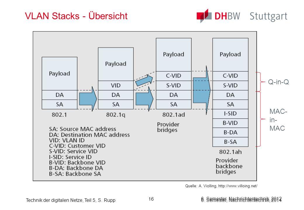 VLAN Stacks - Übersicht