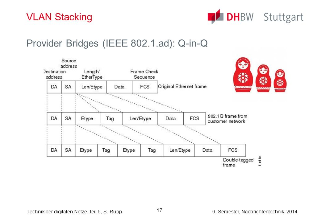 VLAN Stacking Provider Bridges (IEEE 802.1.ad): Q-in-Q