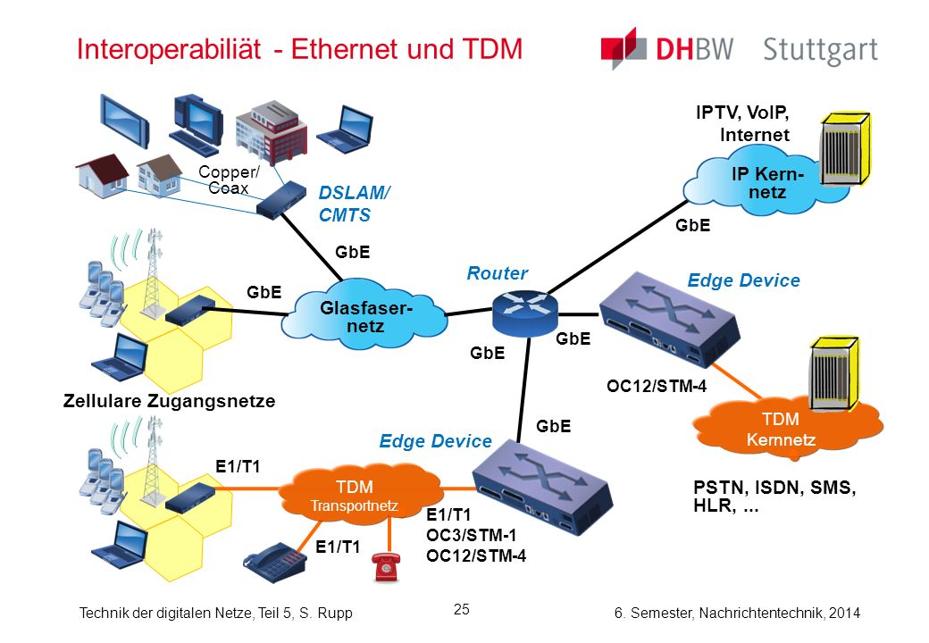 Interoperabiliät - Ethernet und TDM
