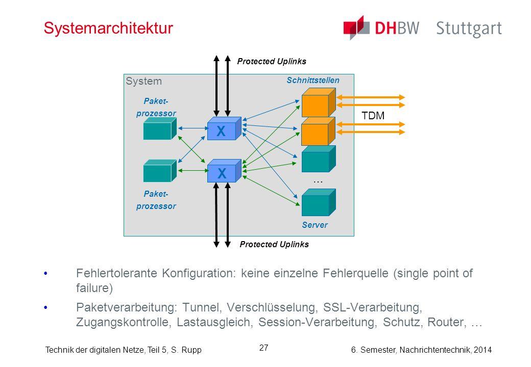 Systemarchitektur Protected Uplinks. System. Schnittstellen. Paket- prozessor. TDM. X. X. …