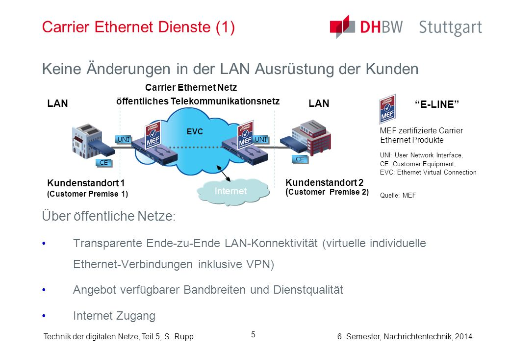 Carrier Ethernet Dienste (1)