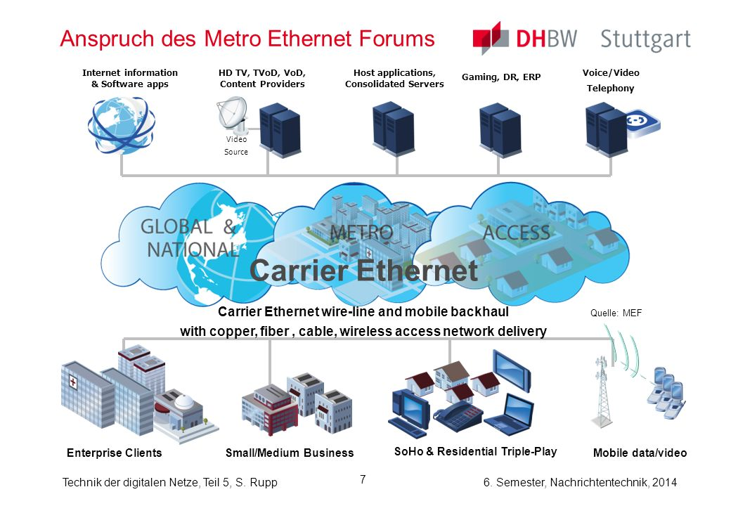 Anspruch des Metro Ethernet Forums