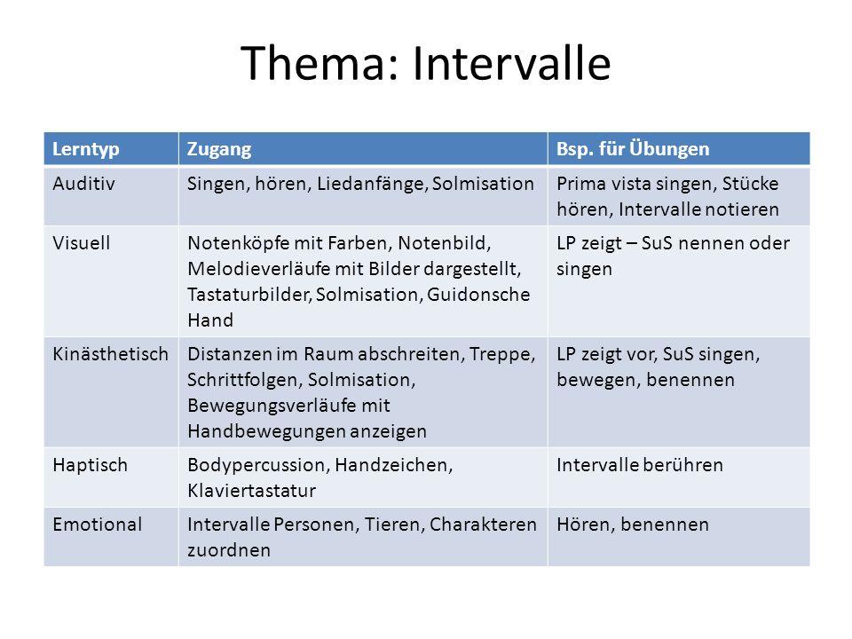 Thema: Intervalle Lerntyp Zugang Bsp. für Übungen Auditiv