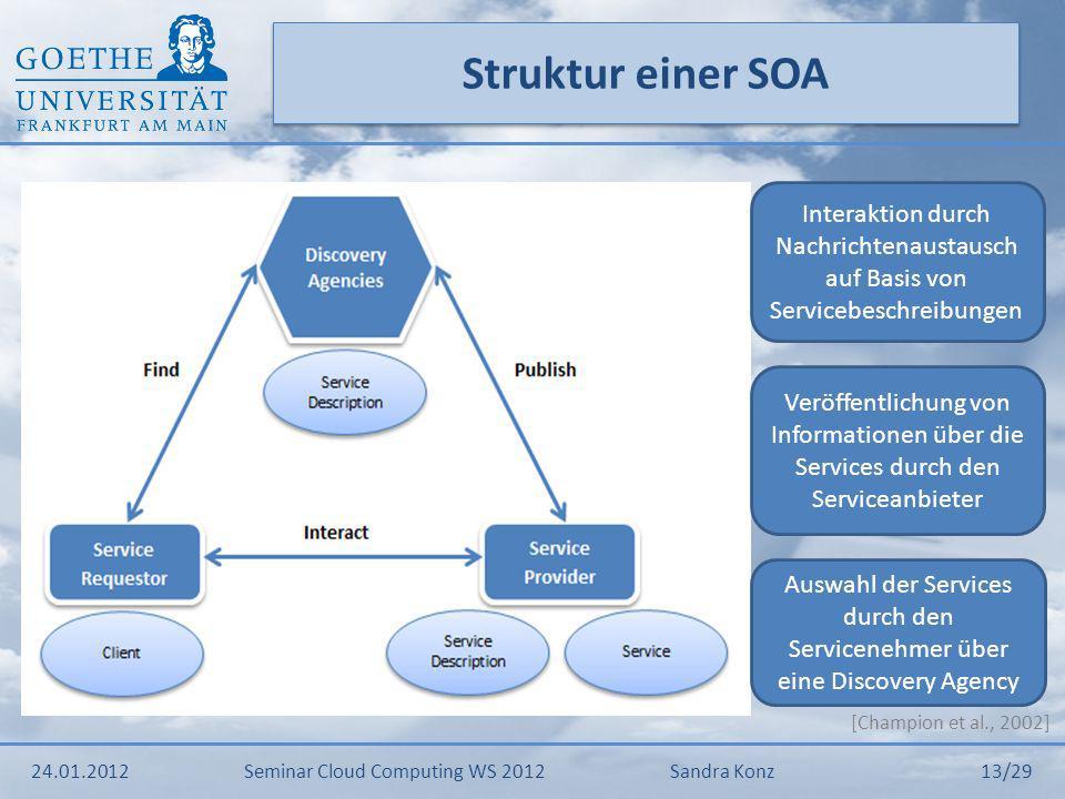 Struktur einer SOA Interaktion durch Nachrichtenaustausch auf Basis von Servicebeschreibungen.