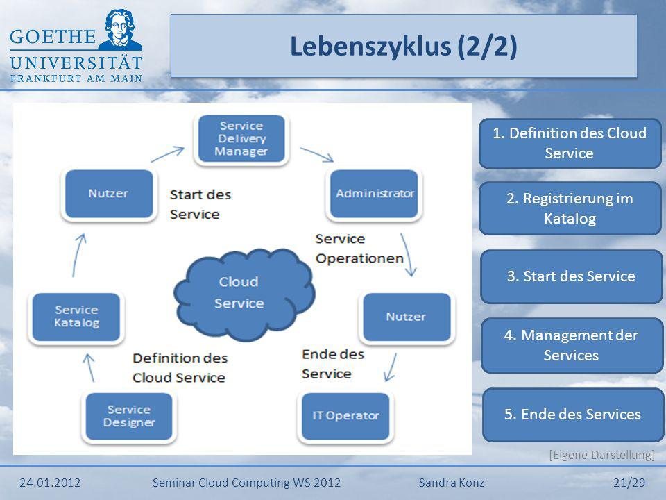 Lebenszyklus (2/2) 1. Definition des Cloud Service