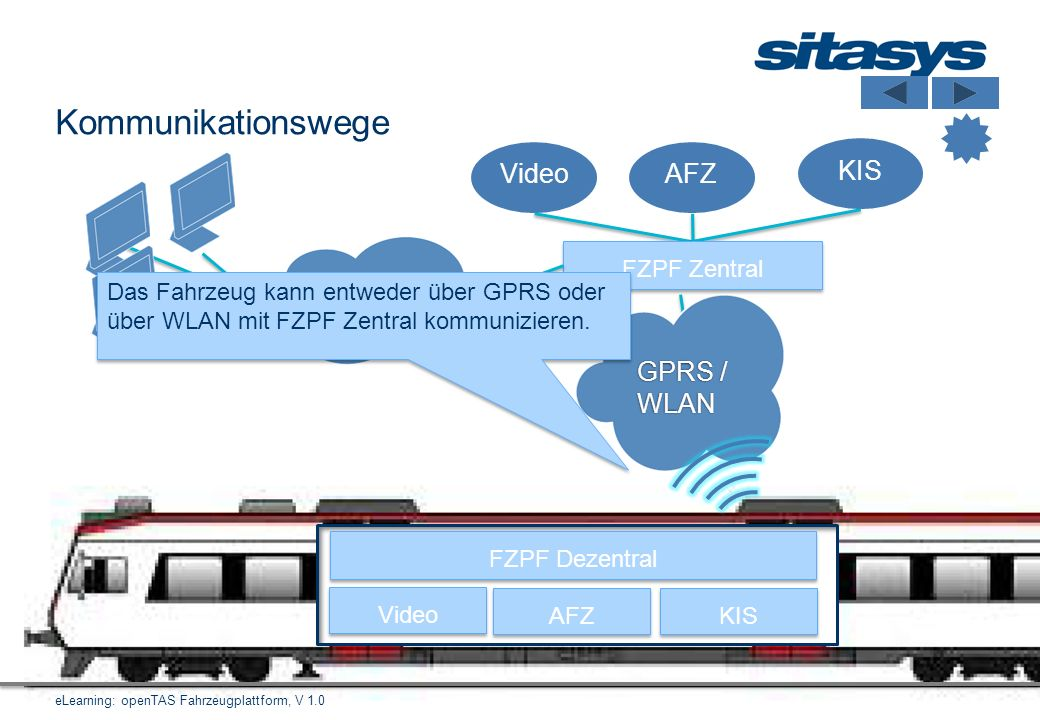 Kommunikationswege Video AFZ KIS TCP/IP GPRS / WLAN FZPF Zentral