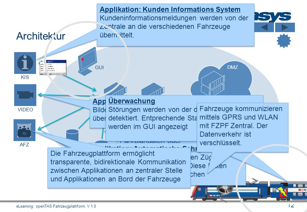 Architektur Applikation: Kunden Informations System