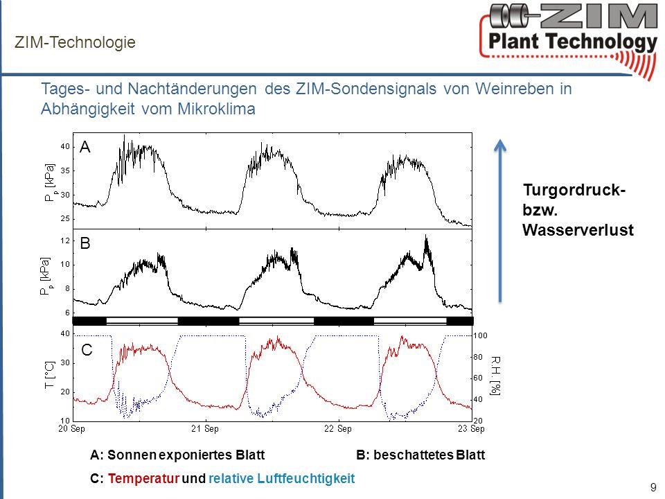 ZIM-Technologie Tages- und Nachtänderungen des ZIM-Sondensignals von Weinreben in Abhängigkeit vom Mikroklima.