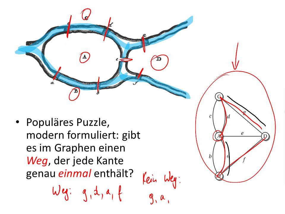 Populäres Puzzle, modern formuliert: gibt es im Graphen einen Weg, der jede Kante genau einmal enthält