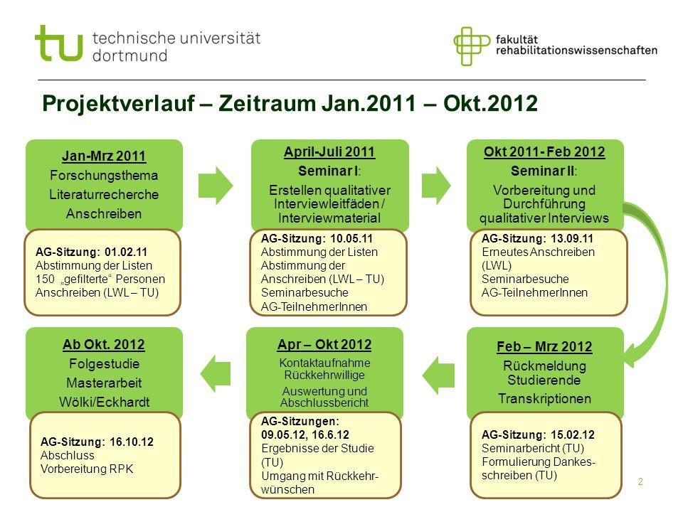 Projektverlauf – Zeitraum Jan.2011 – Okt.2012