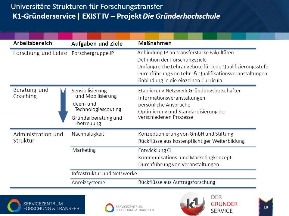 Universitäre Strukturen für Forschungstransfer K1-Gründerservice | EXIST IV – Projekt Die Gründerhochschule