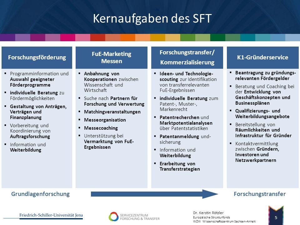 Kernaufgaben des SFT Forschungsförderung FuE-Marketing Messen