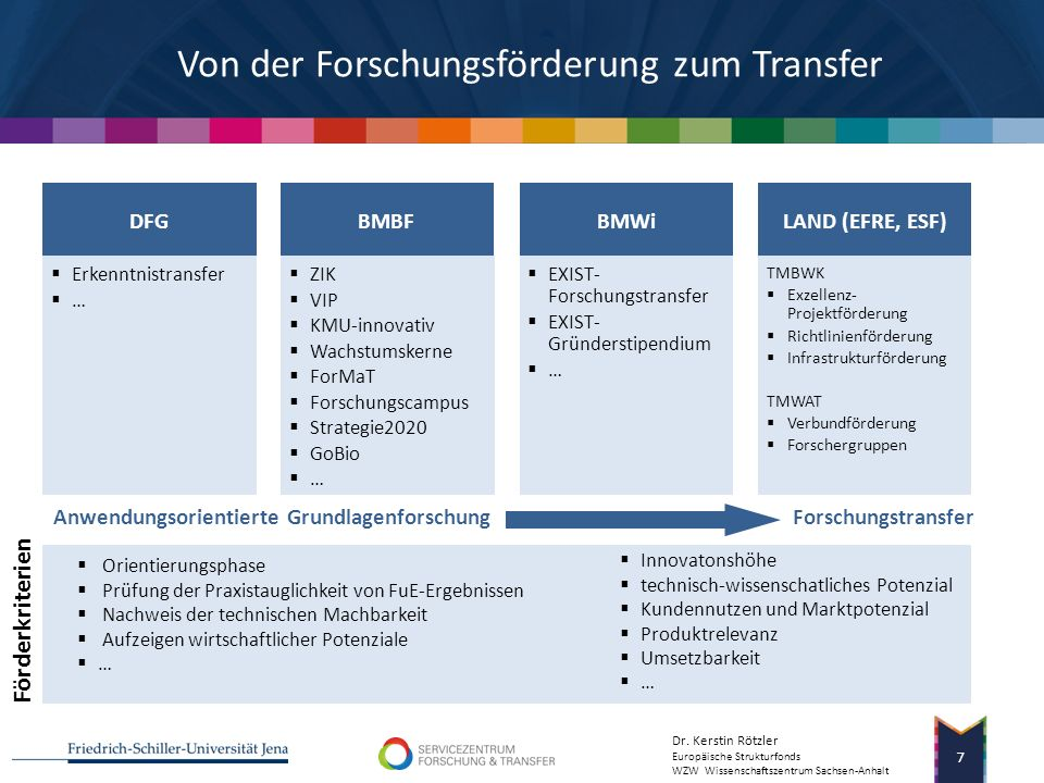 Von der Forschungsförderung zum Transfer
