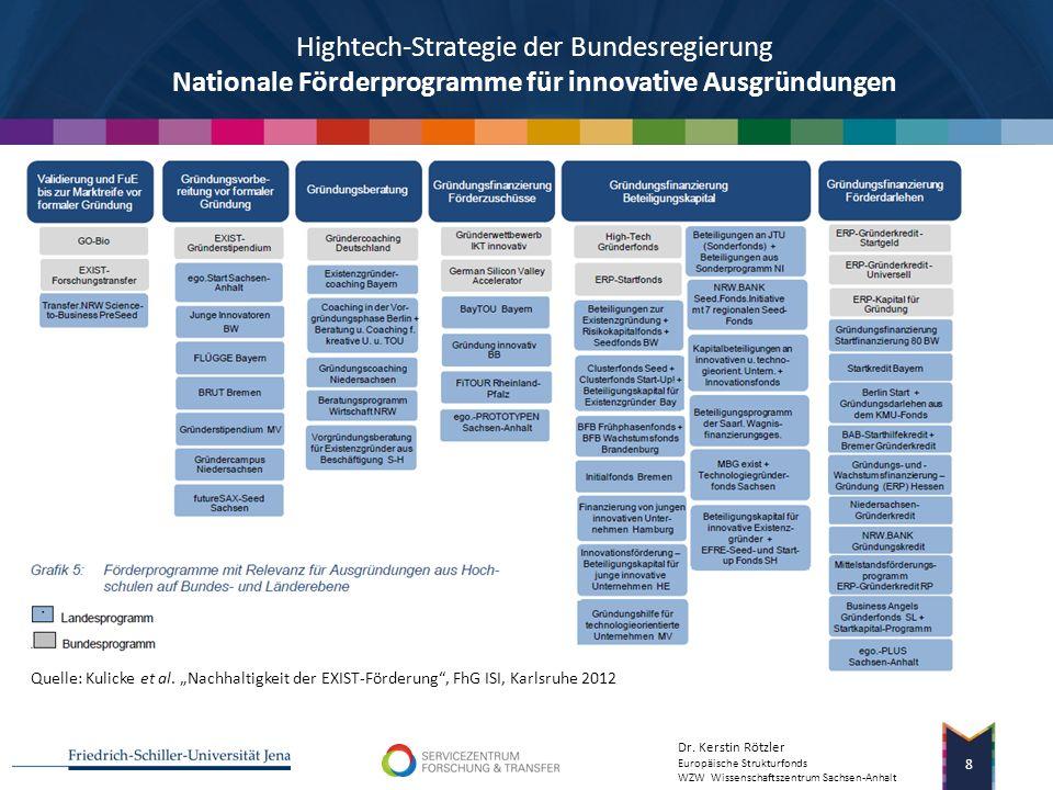 Hightech-Strategie der Bundesregierung Nationale Förderprogramme für innovative Ausgründungen