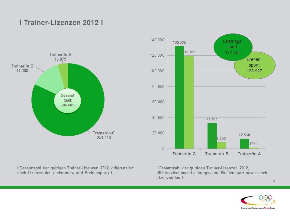 l Trainer-Lizenzen 2012 l Leistungs- sport: 177.758. Breiten- sport: 128.927. Gesamt -zahl: 306.685.