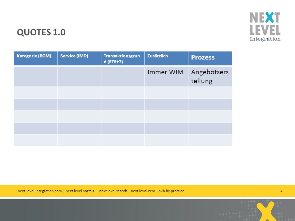 QUOTES 1.0 Prozess Immer WIM Angebotserstellung Kategorie (BGM)