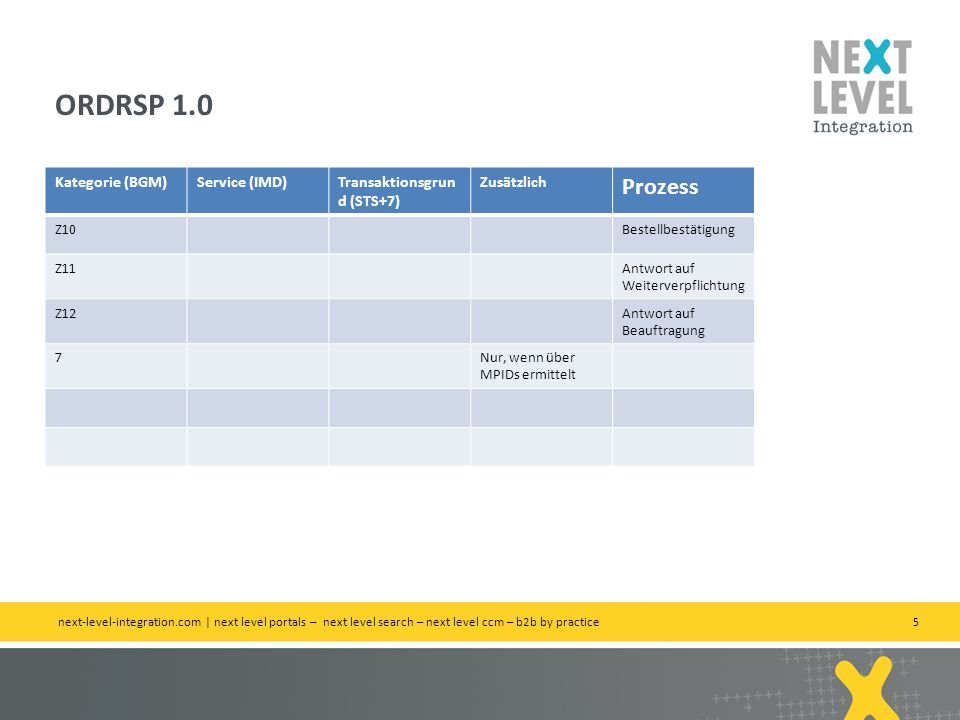 ORDRSP 1.0 Prozess Kategorie (BGM) Service (IMD)