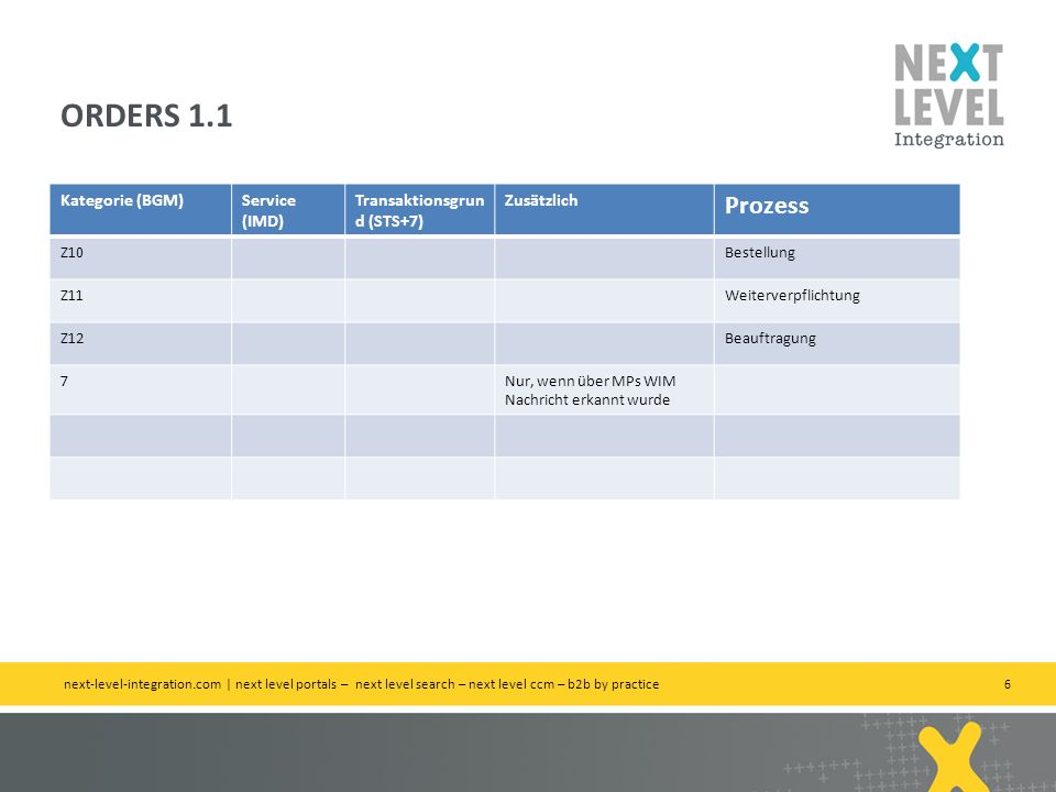 ORDERS 1.1 Prozess Kategorie (BGM) Service (IMD)