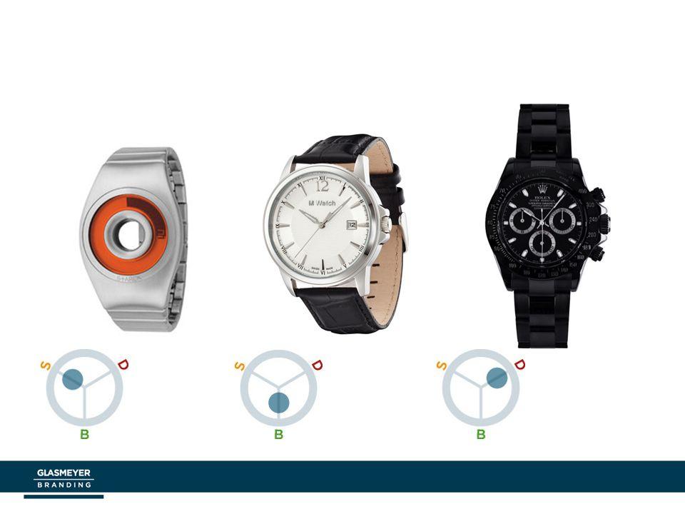 Limbische Profile von Armbanduhren