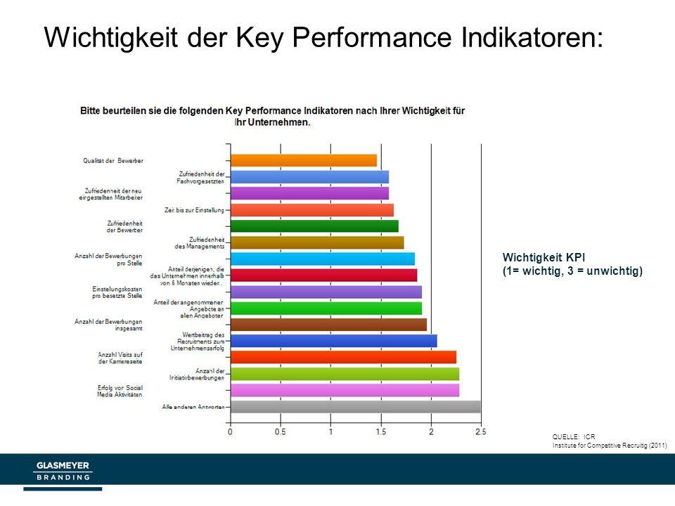 Wichtigkeit der Key Performance Indikatoren: