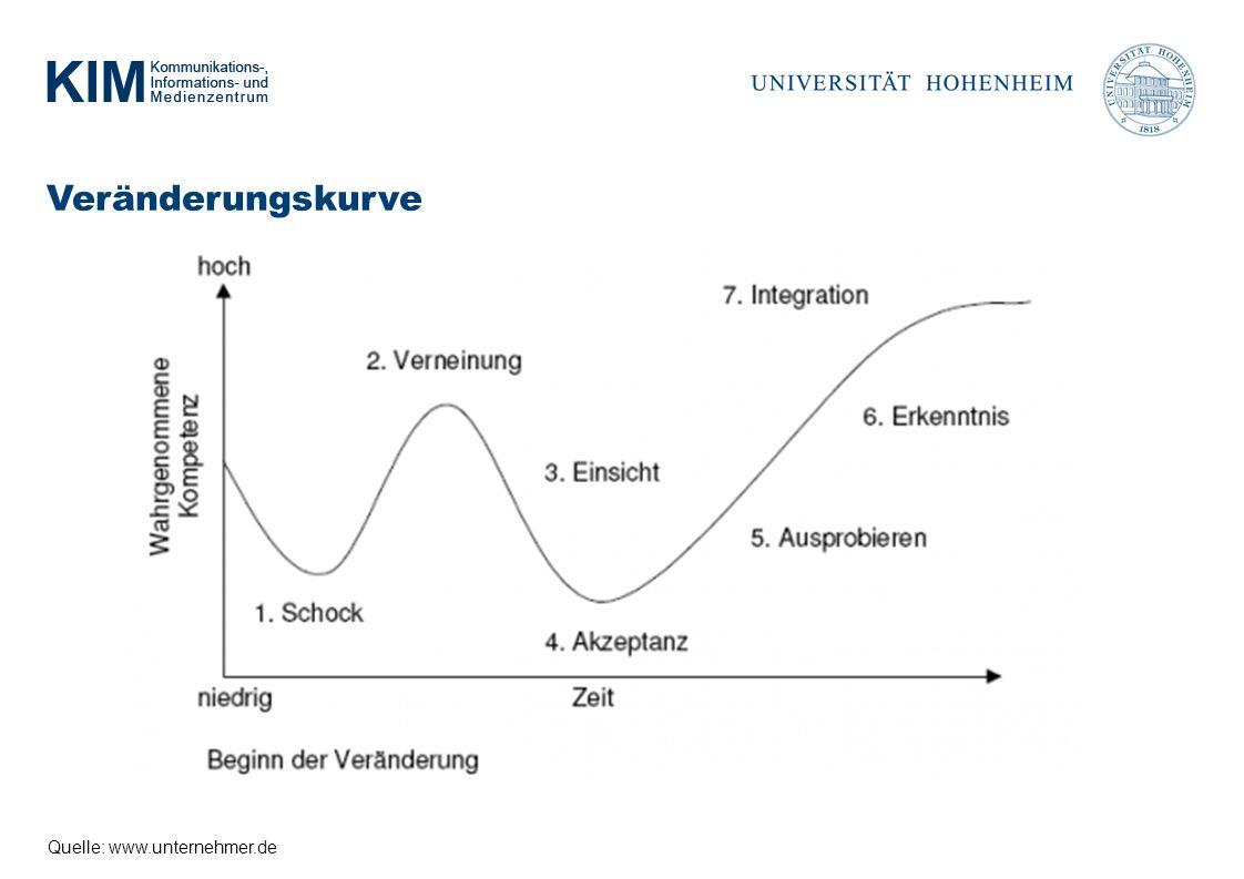 Veränderungskurve Quelle: www.unternehmer.de