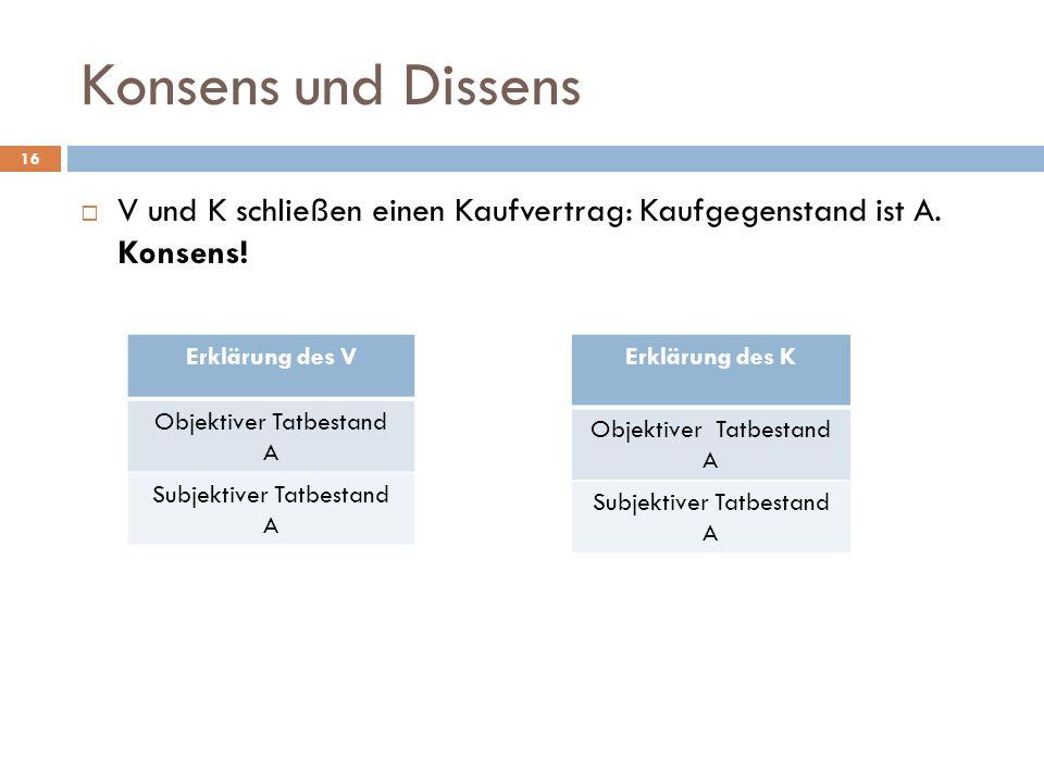Konsens und Dissens V und K schließen einen Kaufvertrag: Kaufgegenstand ist A. Konsens! Erklärung des V.