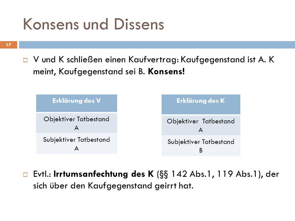 Konsens und Dissens V und K schließen einen Kaufvertrag: Kaufgegenstand ist A. K meint, Kaufgegenstand sei B. Konsens!