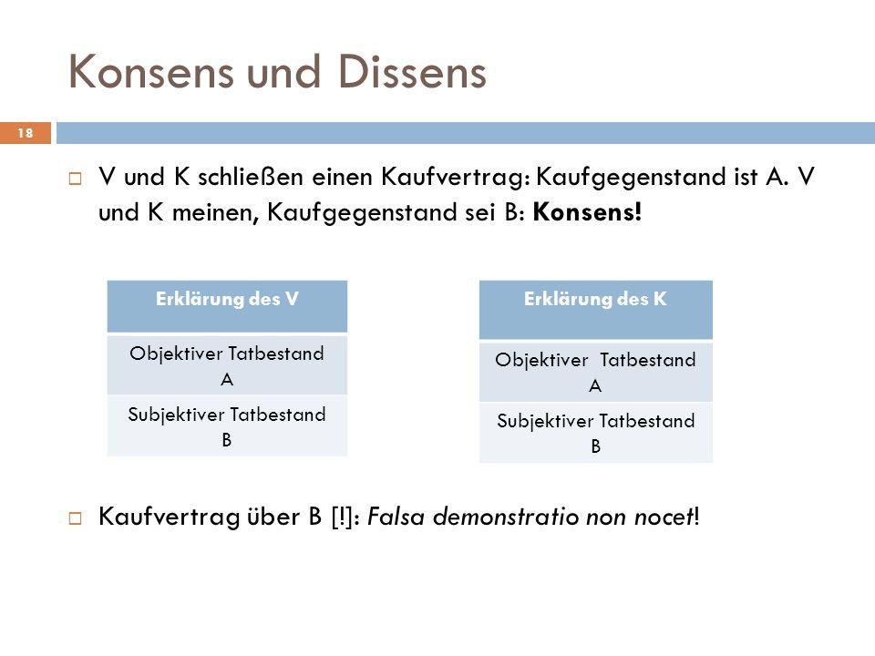 Konsens und Dissens V und K schließen einen Kaufvertrag: Kaufgegenstand ist A. V und K meinen, Kaufgegenstand sei B: Konsens!